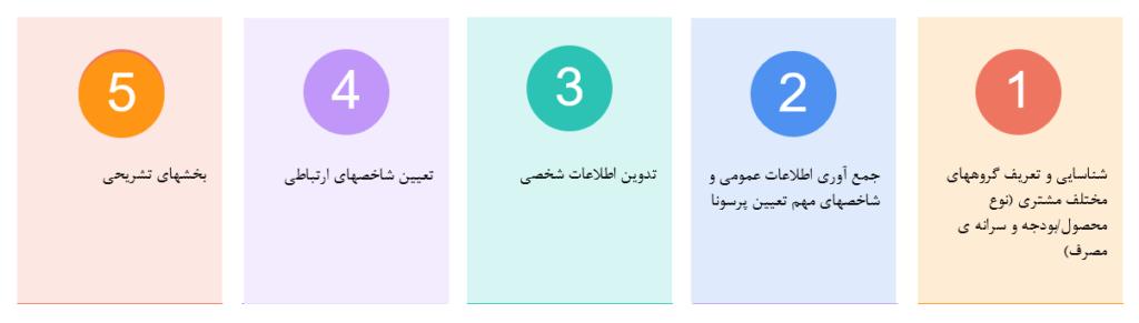 مراحل طراحی پرسونا